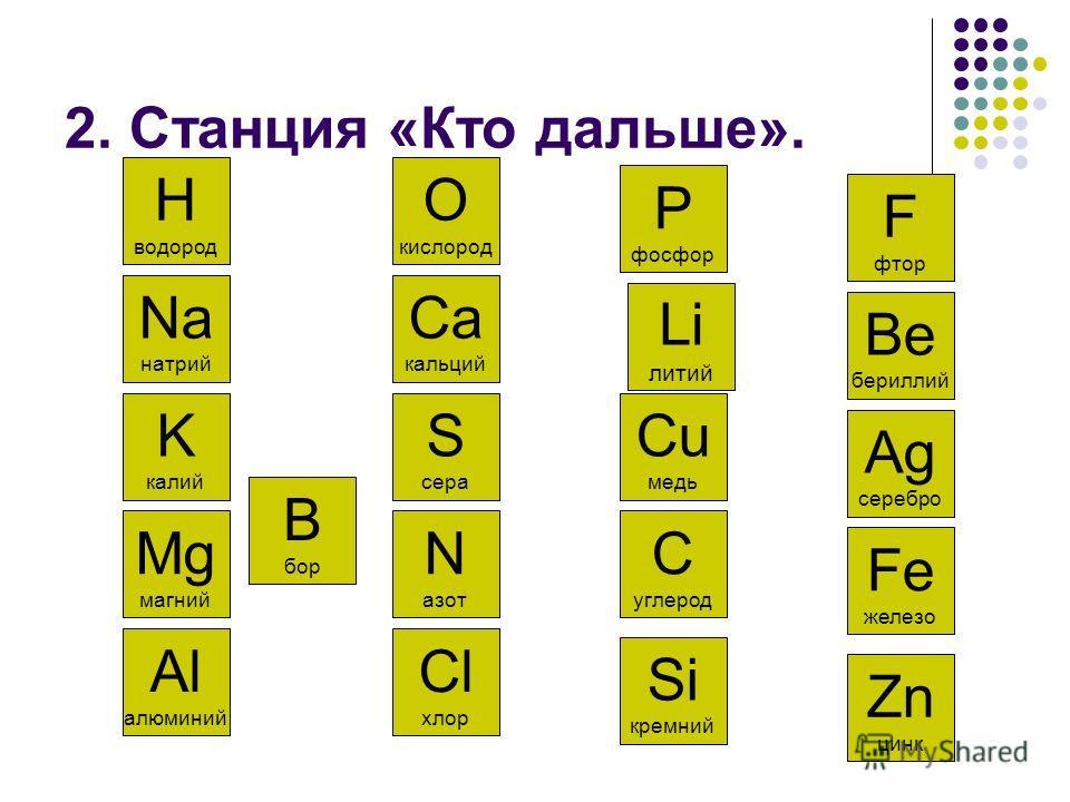 2. Станция «Кто дальше». K калий Na натрий H водород O кислород Al алюминий Mg магний Ca кальций P фосфор Cl хлор N азот S сера Si кремний C углерод Cu медь Li литий B бор Zn цинк Fe железо Ag серебро Be бериллий F фтор