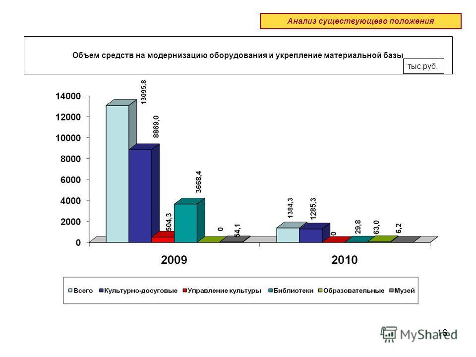 16 Объем средств на модернизацию оборудования и укрепление материальной базы Анализ существующего положения тыс.руб.
