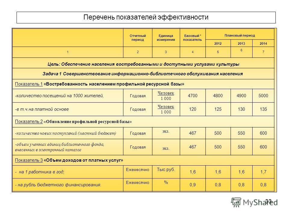 33 Отчетный период Единица измерения Базовый * показатель Плановый период 201220132014 12345 6 7 Цель: Обеспечение населения востребованными и доступными услугами культуры Задача 1 Совершенствование информационно - библиотечного обслуживания населени