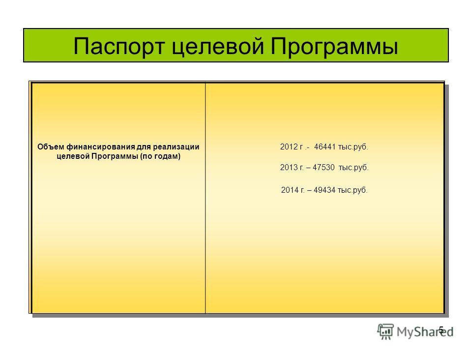 5 Паспорт целевой Программы Объем финансирования для реализации целевой Программы (по годам) 2012 г.- 46441 тыс.руб. 2013 г. – 47530 тыс.руб. 2014 г. – 49434 тыс.руб.