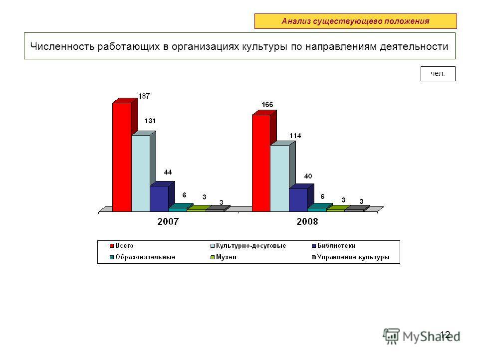 12 Анализ существующего положения Численность работающих в организациях культуры по направлениям деятельности чел.