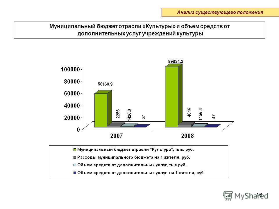 16 Муниципальный бюджет отрасли «Культуры» и объем средств от дополнительных услуг учреждений культуры Анализ существующего положения