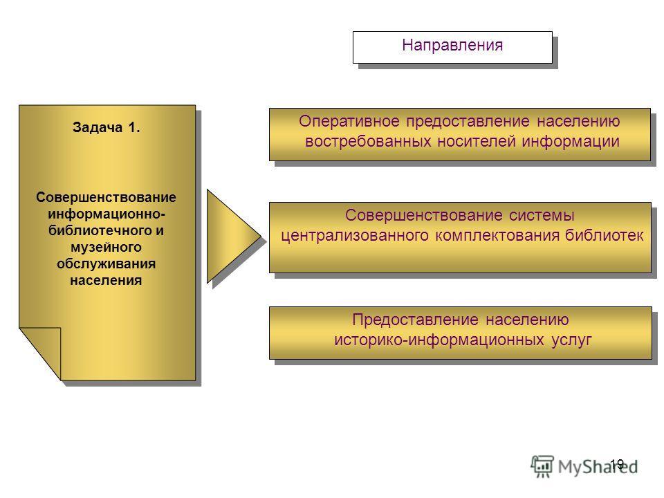 19 Задача 1. Совершенствование информационно- библиотечного и музейного обслуживания населения Задача 1. Совершенствование информационно- библиотечного и музейного обслуживания населения Оперативное предоставление населению востребованных носителей и