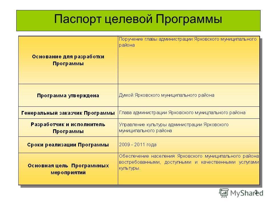 3 Паспорт целевой Программы