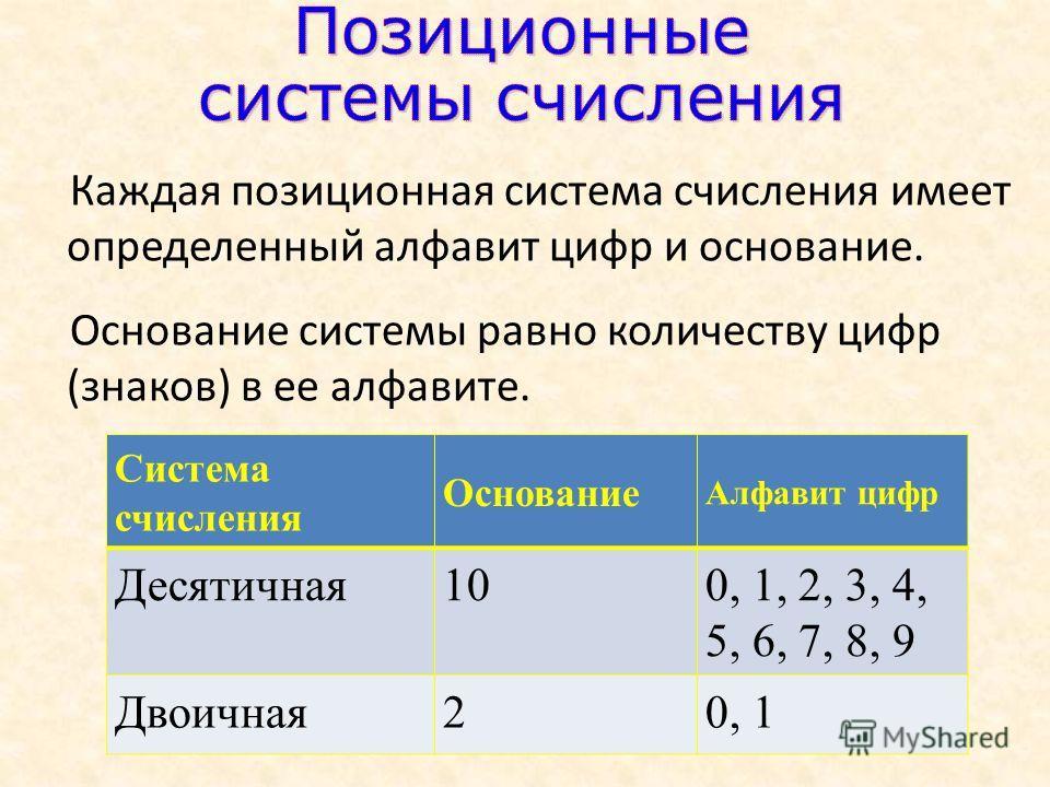 Каждая позиционная система счисления имеет определенный алфавит цифр и основание. Основание системы равно количеству цифр (знаков) в ее алфавите. Система счисления Основание Алфавит цифр Десятичная100, 1, 2, 3, 4, 5, 6, 7, 8, 9 Двоичная20, 1