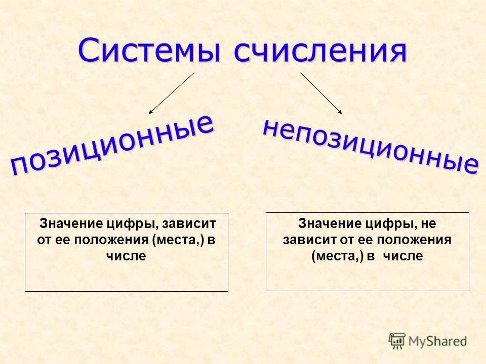 Значение цифры, не зависит от ее положения (места,) в числе Значение цифры, зависит от ее положения (места,) в числе