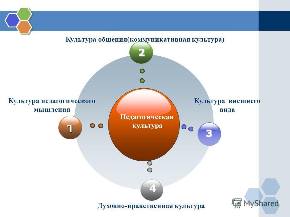 2 3 4 1 Педагогическая культура Культура педагогического мышления Культура общения(коммуникативная культура) Культура внешнего вида Духовно-нравственная культура