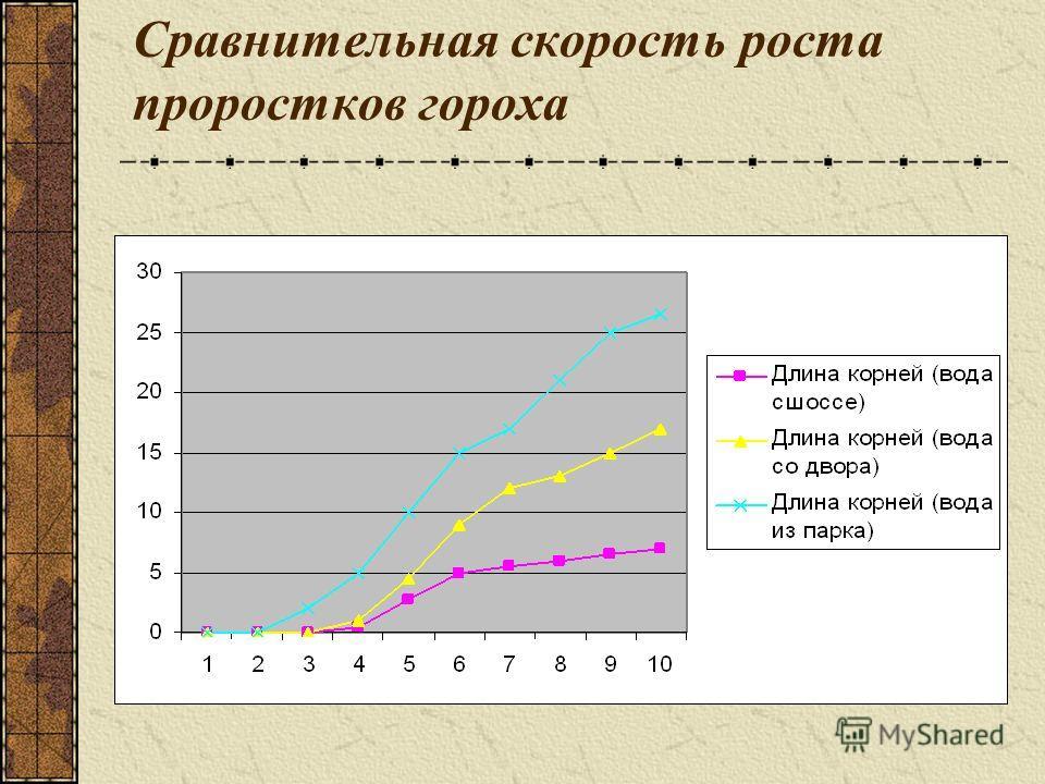 Сравнительная скорость роста проростков гороха