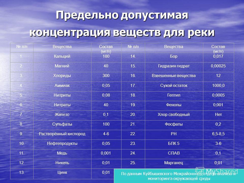 Предельно допустимая концентрация веществ для реки п/пВеществаСостав (мг/л) п/пВеществаСостав (мг/л) 1.Кальций18014.Бор0,017 2.Магний4015.Гидразин гидрат0,00025 3.Хлориды30016.Взвешенные вещества12 4.Аммиак0,0517.Сухой остаток1000,0 5.Нитриты0,0818.Г