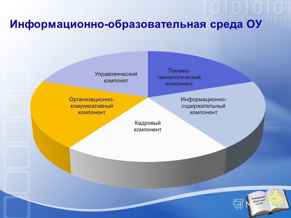 Информационно-образовательная среда ОУ