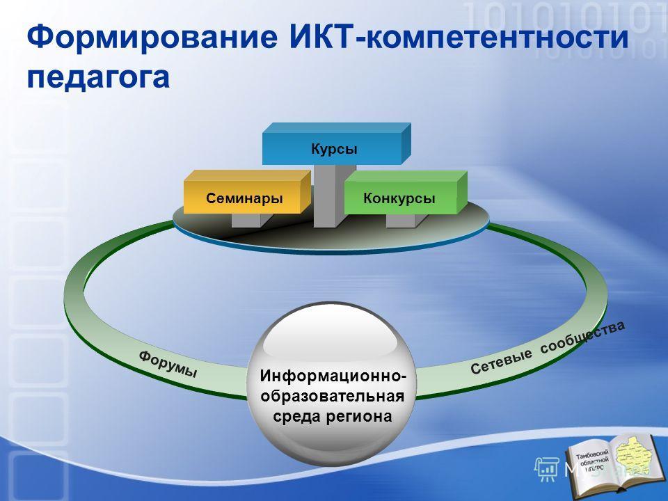 Формирование ИКТ-компетентности педагога СеминарыКонкурсы Курсы Форумы Сетевые сообщества Информационно- образовательная среда региона