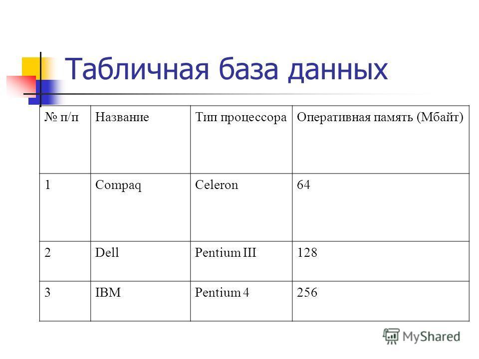 Табличная база данных п/пНазваниеТип процессораОперативная память (Мбайт) 1CompaqCeleron64 2DellPentium III128 3IBMPentium 4256