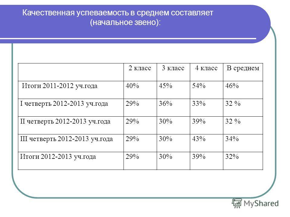 Качественная успеваемость в среднем составляет (начальное звено): 2 класс3 класс4 классВ среднем Итоги 2011-2012 уч.года40%45%54%46% I четверть 2012-2013 уч.года29%36%33%32 % II четверть 2012-2013 уч.года29%30%39%32 % III четверть 2012-2013 уч.года29