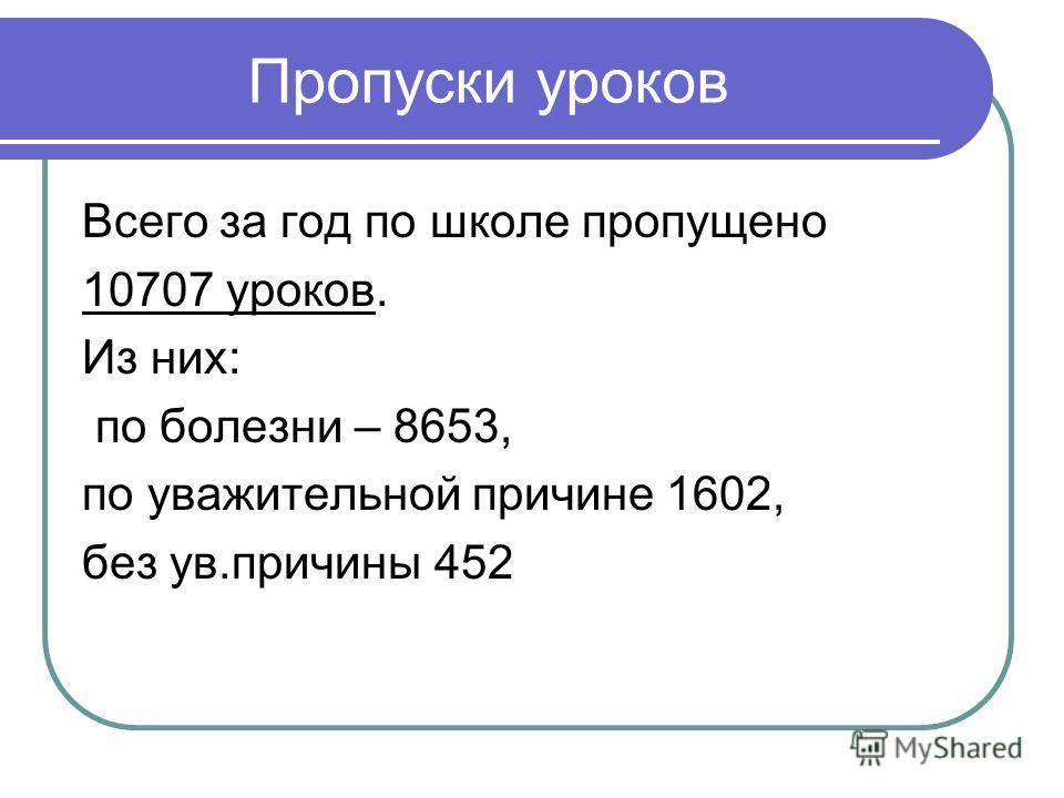 Пропуски уроков Всего за год по школе пропущено 10707 уроков. Из них: по болезни – 8653, по уважительной причине 1602, без ув.причины 452