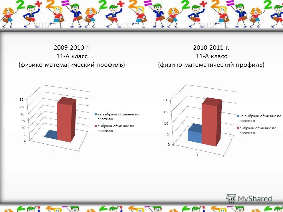 2009-2010 г. 11-А класс (физико-математический профиль) 2010-2011 г. 11-А класс (физико-математический профиль)