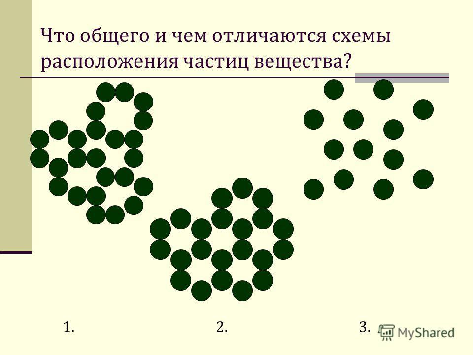 Что общего и чем отличаются схемы расположения частиц вещества? 1. 2. 3.