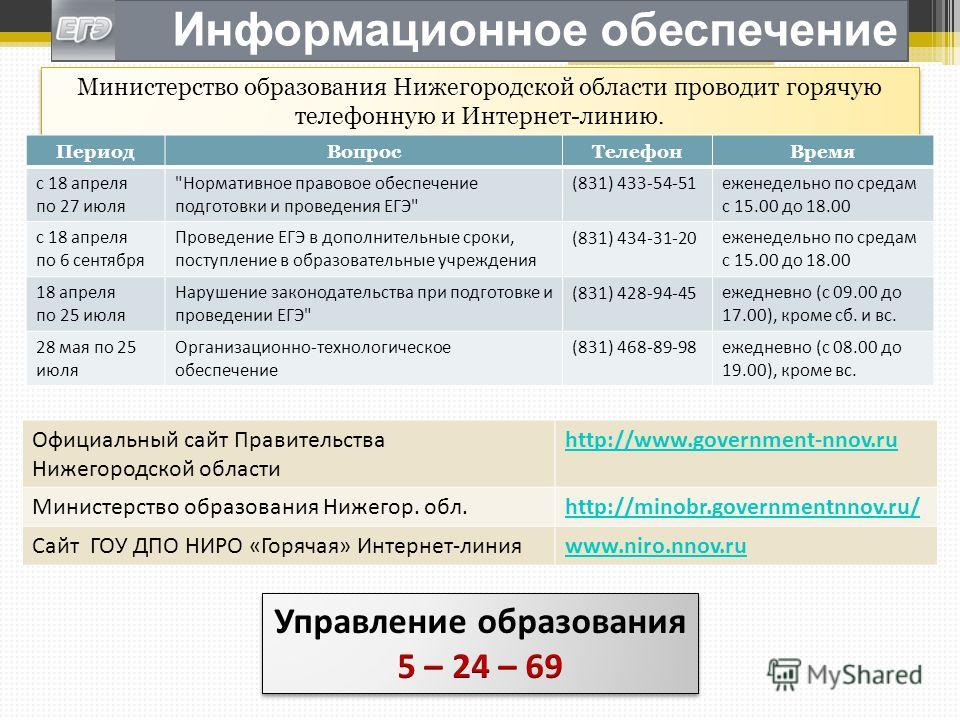 Информационное обеспечение Министерство образования Нижегородской области проводит горячую телефонную и Интернет-линию. ПериодВопросТелефонВремя с 18 апреля по 27 июля