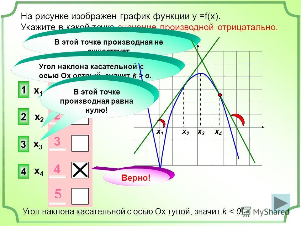 На рисунке изображен график функции у =f(x). Укажите в какой точке значение производной отрицатально. 4 2 3 В этой точке производная не существует Верно! Угол наклона касательной с осью Ох острый, значит k > o. х 1 х 2 х 3 х 4 Угол наклона касательно