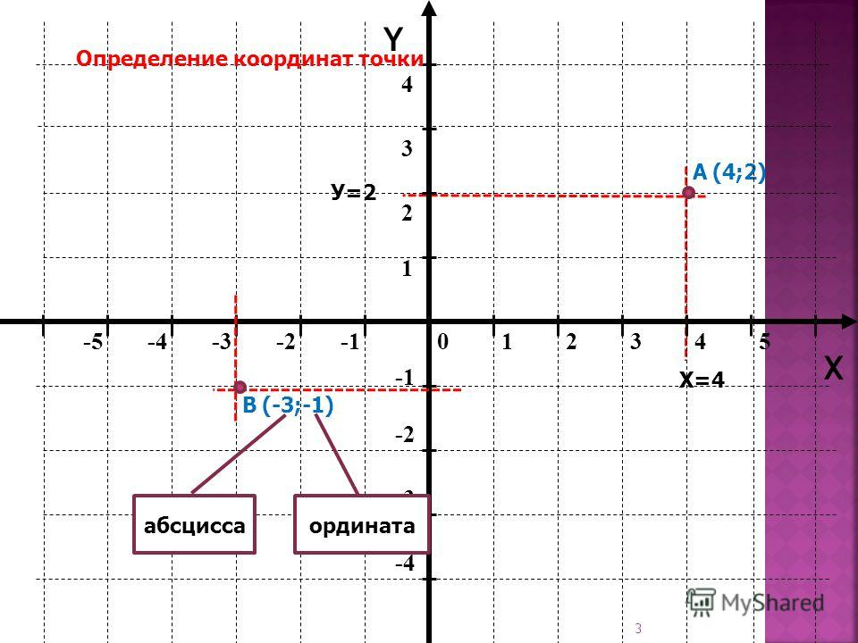 3 012345-5-4-3-2 -2 -3 -4 1 2 34 Y X Определение координат точки А(4;2) В(-3;-1) абсцисса ордината Х=4 У=2