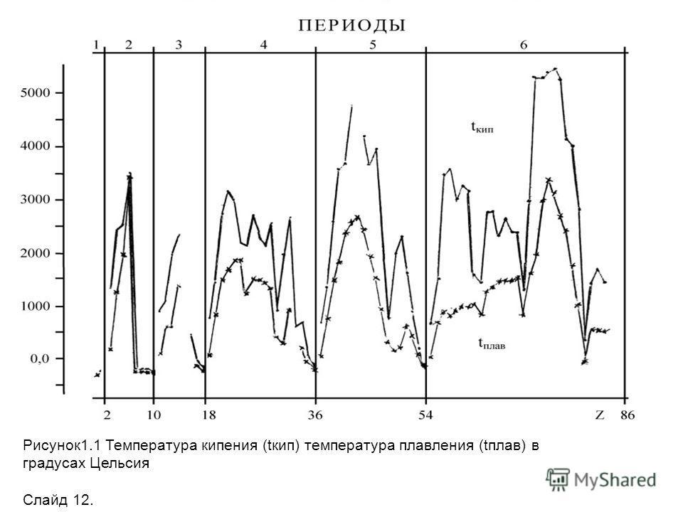 Рисунок1.1 Температура кипения (tкип) температура плавления (tплав) в градусах Цельсия Слайд 12.