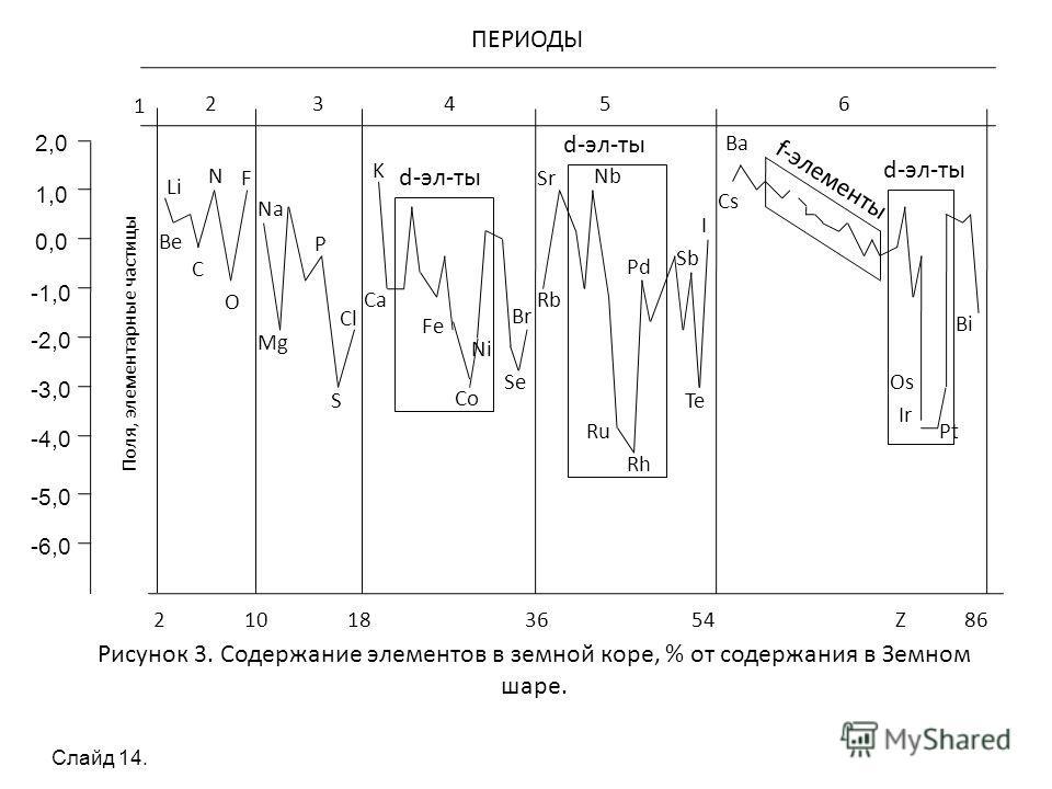1 2 3 4 5 6 ПЕРИОДЫ 2 10 18 36 54 Z 86 Рисунок 3. Содержание элементов в земной коре, % от содержания в Земном шаре. 2,0 1,0 0,0 -1,0 -2,0 -3,0 -4,0 -5,0 -6,0 Поля, элементарные частицы Li Be C O N F Na Mg P S Cl K Ca Fe Co Ni Se Br Sr Rb Nb Ru Rh Pd