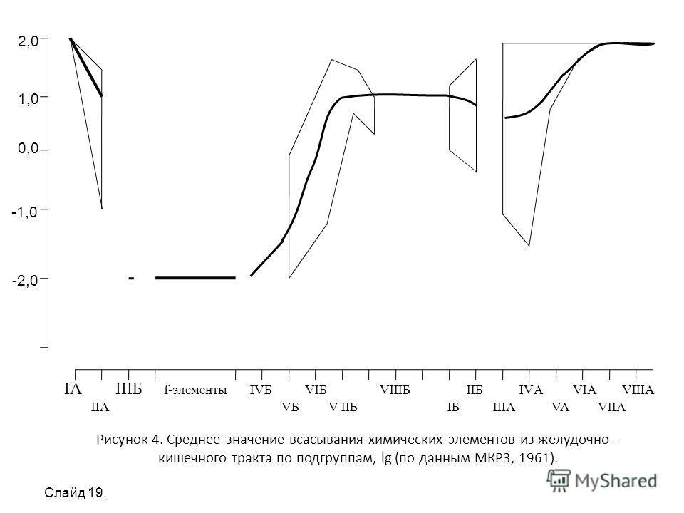 Рисунок 4. Среднее значение всасывания химических элементов из желудочно – кишечного тракта по подгруппам, lg (по данным МКР3, 1961). 2,0 1,0 0,0 -1,0 -2,0 IA IIIБ f-элементы IVБ VIБ VIIIБ IIБ IVА VIA VIIIA IIA VБ V IIБ IБ IIIA VA VIIA Слайд 19.
