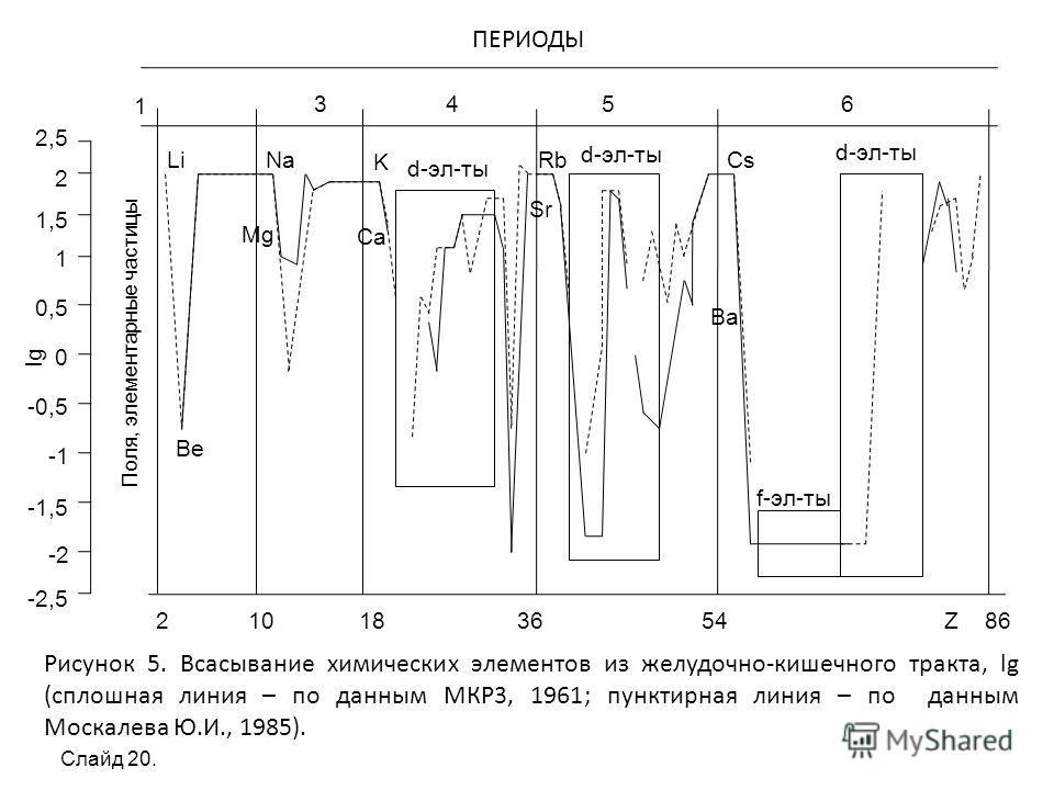 1 3 4 5 6 ПЕРИОДЫ 2 10 18 36 54 Z 86 Поля, элементарные частицы Рисунок 5. Всасывание химических элементов из желудочно-кишечного тракта, lg (сплошная линия – по данным МКР3, 1961; пунктирная линия – по данным Москалева Ю.И., 1985). 2,5 2 1,5 1 0,5 0