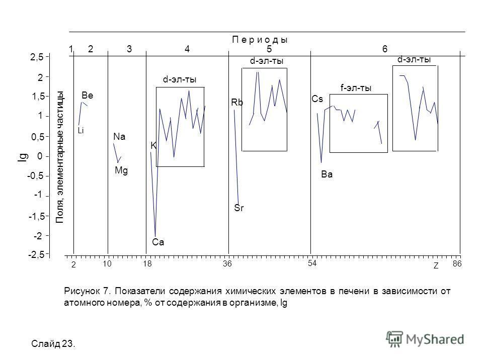 Поля, элементарные частицы -2 -1,5-1,5 -0,5-0,5 0,5 1,5 2,5 lg П е р и о д ы 124356 Ba Cs Sr Rb Ca K Mg Na Be d-эл-ты f-эл-ты d-эл-ты Li Рисунок 7. Показатели содержания химических элементов в печени в зависимости от атомного номера, % от содержания