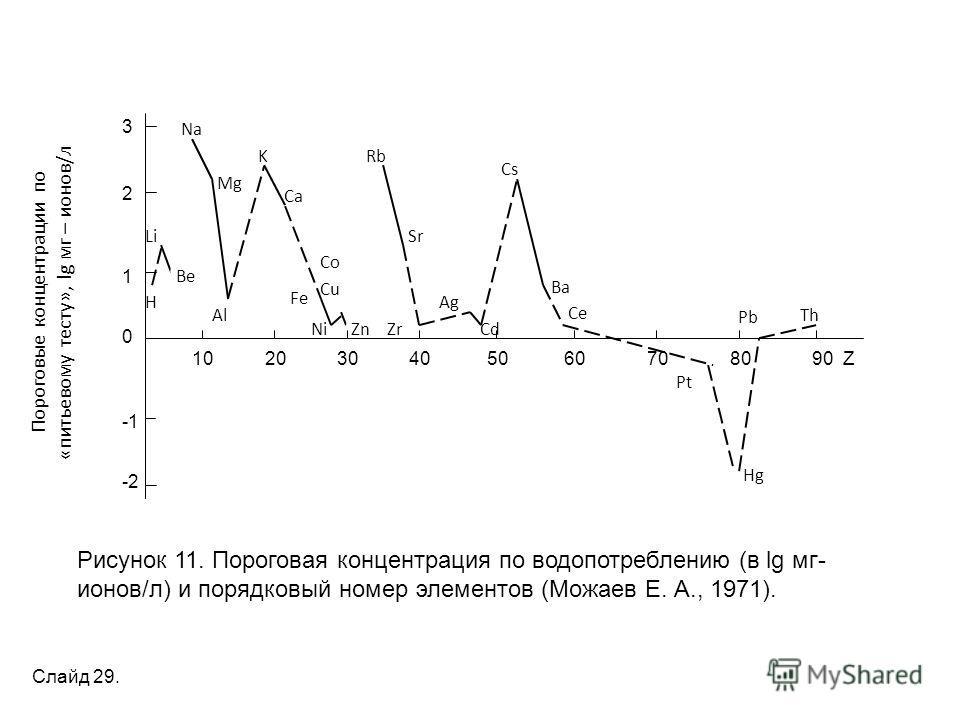 H Li Be Mg Al K Ca Co Cu Rb ZnZr Sr Ag Cs Cd Ba Ce Pt Hg Th Pb Na Ni 10 20 30 40 50 60 70 80 90 Z Пороговые концентрации по «питьевому тесту», lg мг – ионов/л 3 2 1 0 -2 Рисунок 11. Пороговая концентрация по водопотреблению (в lg мг- ионов/л) и поряд