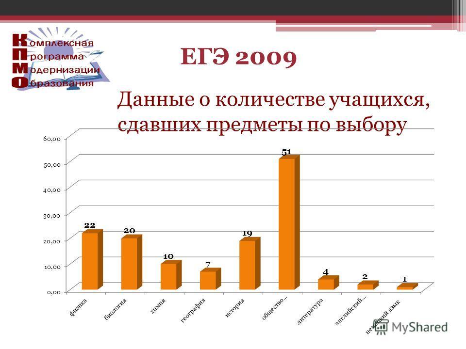 Данные о количестве учащихся, сдавших предметы по выбору ЕГЭ 2009