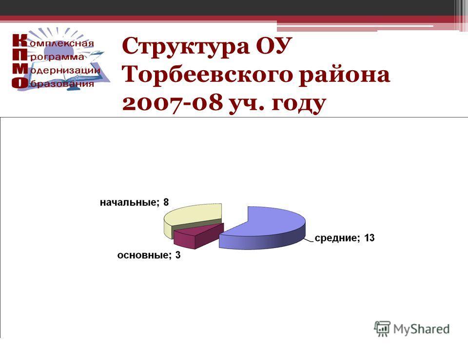Структура ОУ Торбеевского района 2007-08 уч. году
