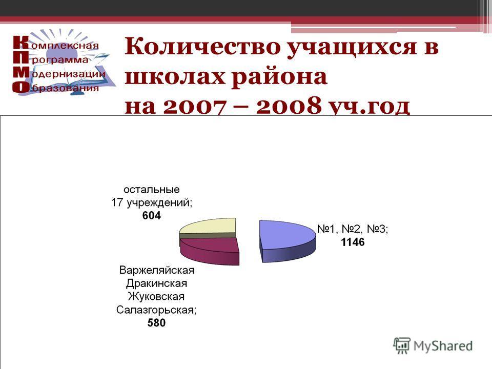 Количество учащихся в школах района на 2007 – 2008 уч.год
