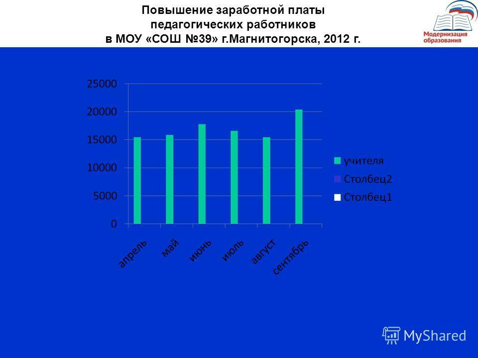 Повышение заработной платы педагогических работников в МОУ «СОШ 39» г.Магнитогорска, 2012 г.