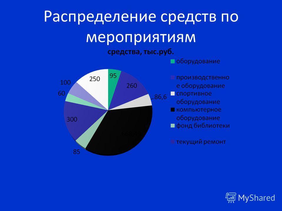 Распределение средств по мероприятиям