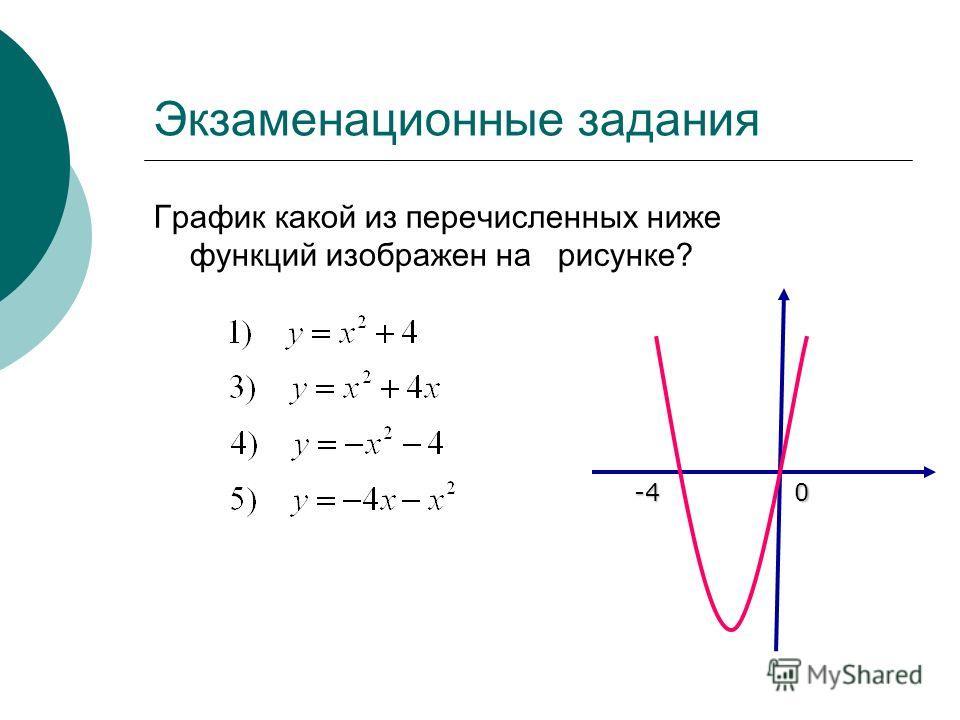 Экзаменационные задания График какой из перечисленных ниже функций изображен на рисунке? 0-4