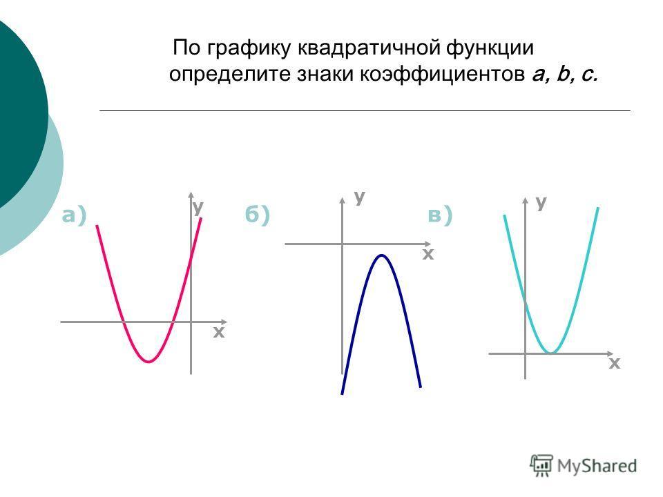 По графику квадратичной функции определите знаки коэффициентов a, b, c. б)в) х у х у у х а)