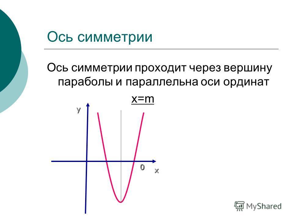 Ось симметрии Ось симметрии проходит через вершину параболы и параллельна оси ординат x=m 0 х у