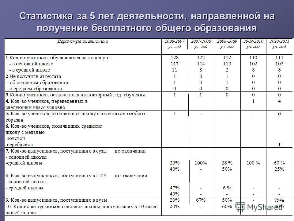Статистика за 5 лет деятельности, направленной на получение бесплатного общего образования