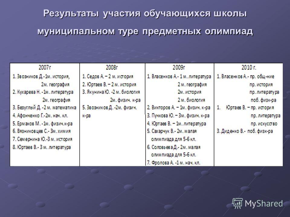 Результаты участия обучающихся школы муниципальном туре предметных олимпиад