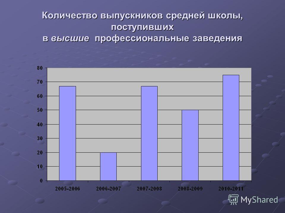 Количество выпускников средней школы, поступивших в высшие профессиональные заведения