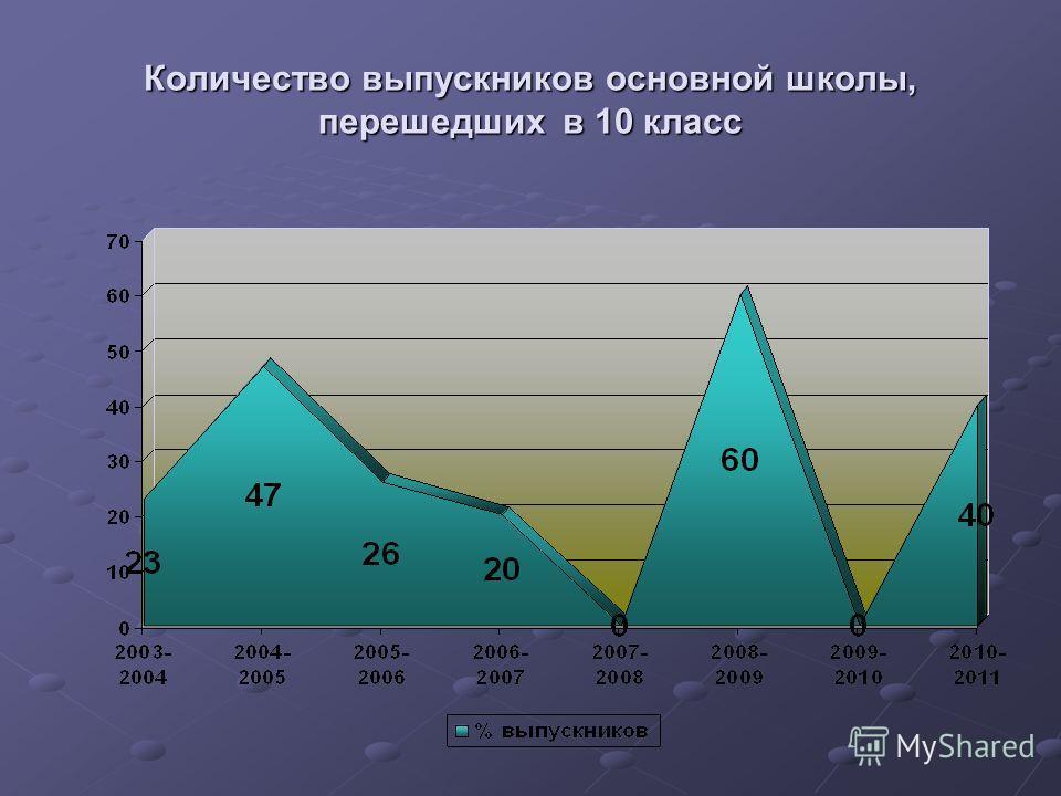 Количество выпускников основной школы, перешедших в 10 класс