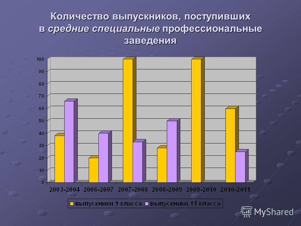 Количество выпускников, поступивших в средние специальные профессиональные заведения
