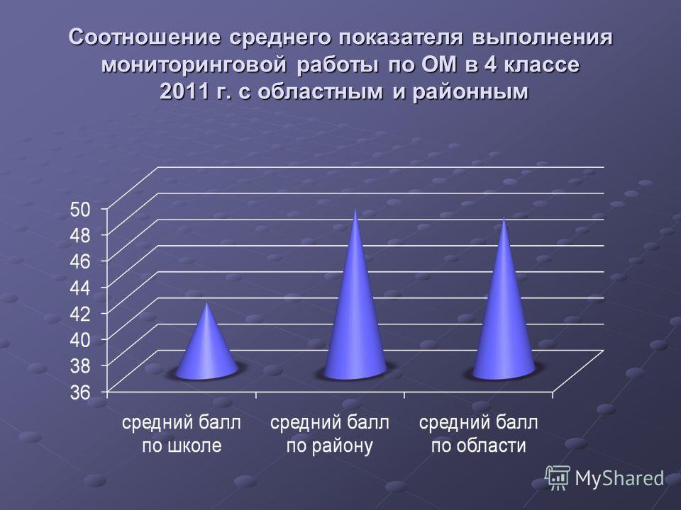 Соотношение среднего показателя выполнения мониторинговой работы по ОМ в 4 классе 2011 г. с областным и районным
