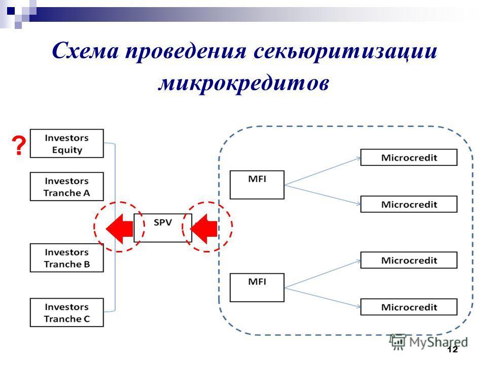 12 Схема проведения секьюритизации микрокредитов ?