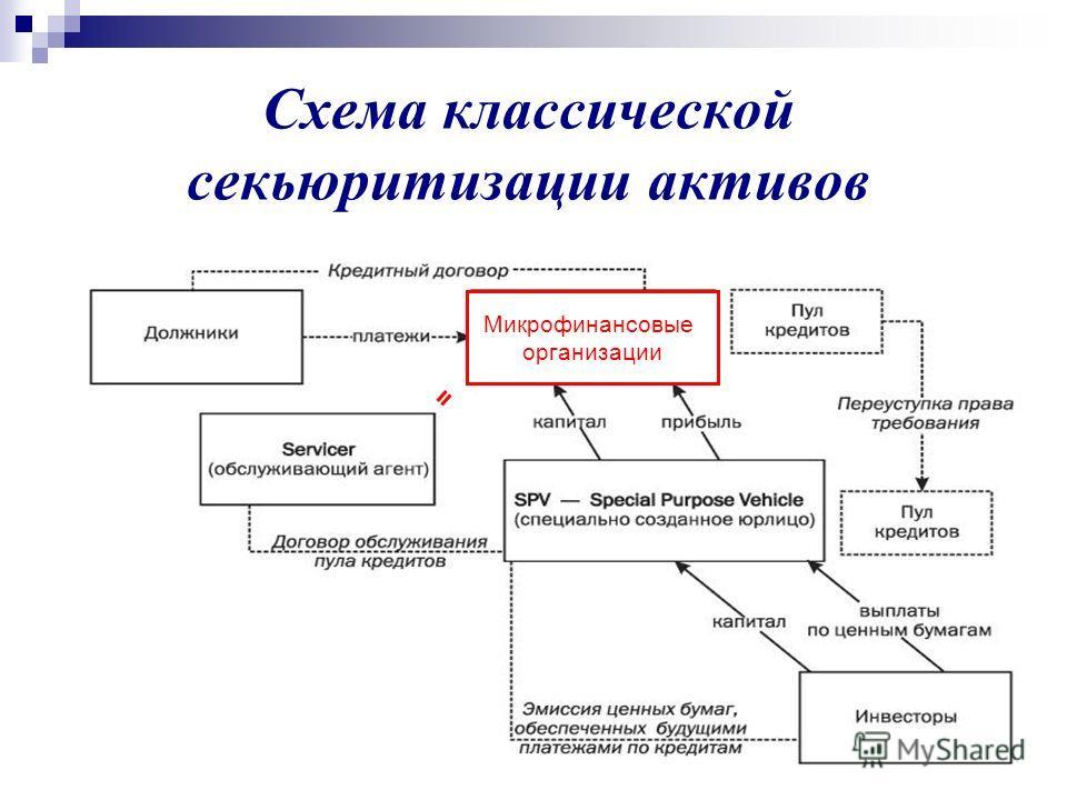 13 Схема классической секьюритизации активов Микрофинансовые организации =