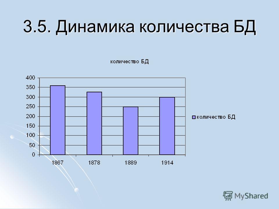 3.5. Динамика количества БД