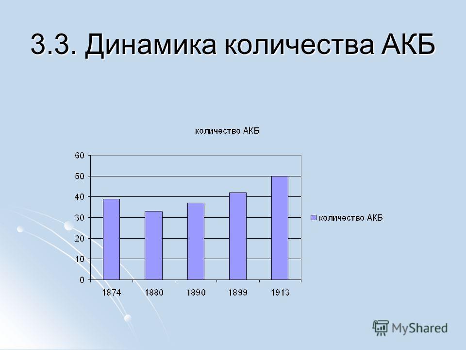 3.3. Динамика количества АКБ