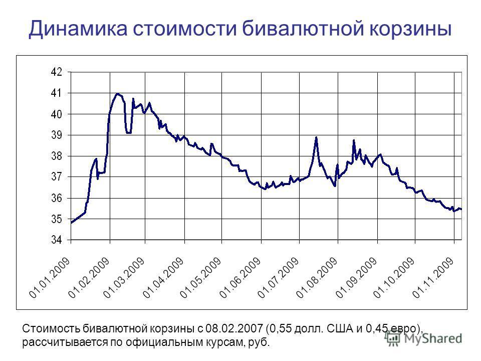 Динамика стоимости бивалютной корзины Стоимость бивалютной корзины с 08.02.2007 (0,55 долл. США и 0,45 евро), рассчитывается по официальным курсам, руб.