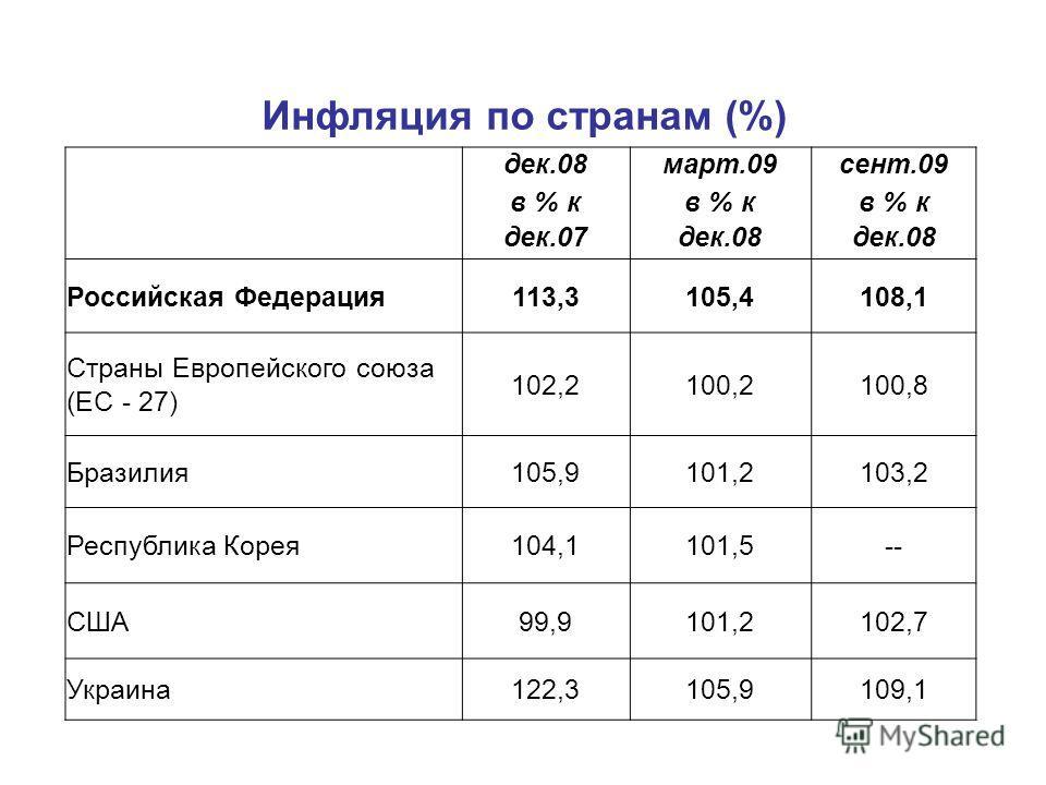 Инфляция по странам (%) дек.08март.09сент.09 в % к дек.07дек.08 Российская Федерация113,3105,4108,1 Страны Европейского союза (ЕС - 27) 102,2100,2100,8 Бразилия105,9101,2103,2 Республика Корея104,1101,5-- США99,9101,2102,7 Украина122,3105,9109,1