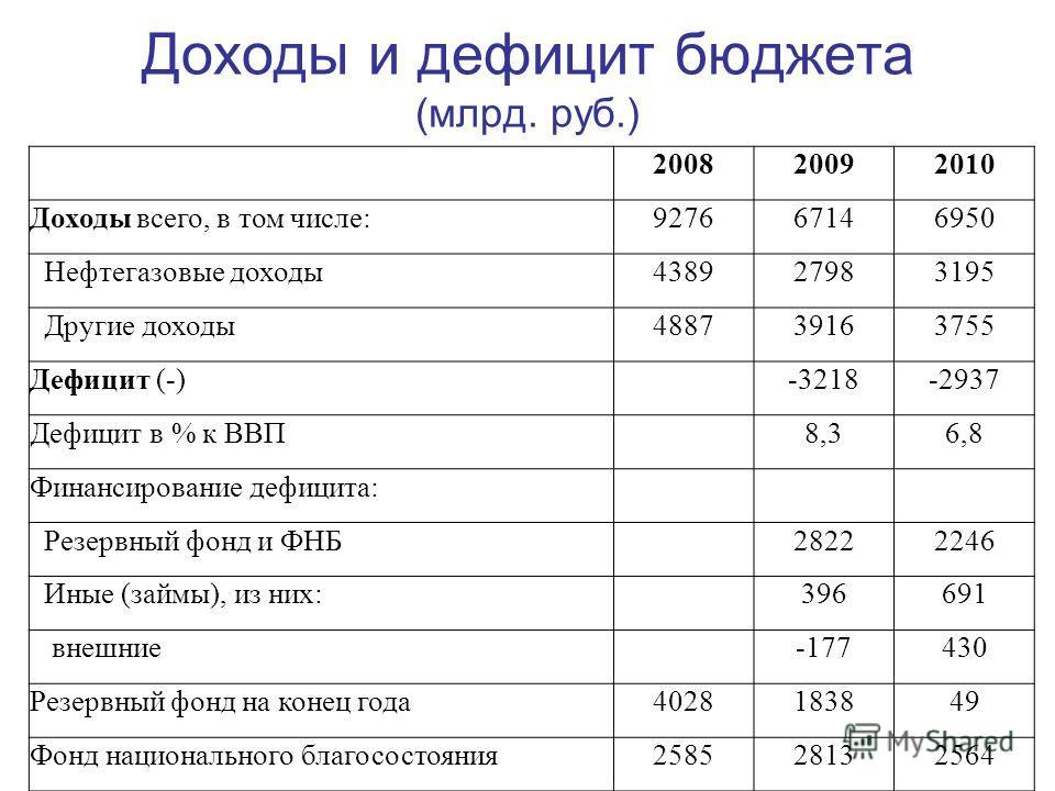 Доходы и дефицит бюджета (млрд. руб.) 200820092010 Доходы всего, в том числе:927667146950 Нефтегазовые доходы438927983195 Другие доходы488739163755 Дефицит (-) -3218-2937 Дефицит в % к ВВП 8,36,8 Финансирование дефицита: Резервный фонд и ФНБ 28222246